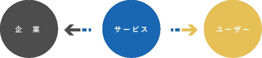 企業 サービス ユーザー